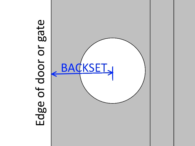 Backset