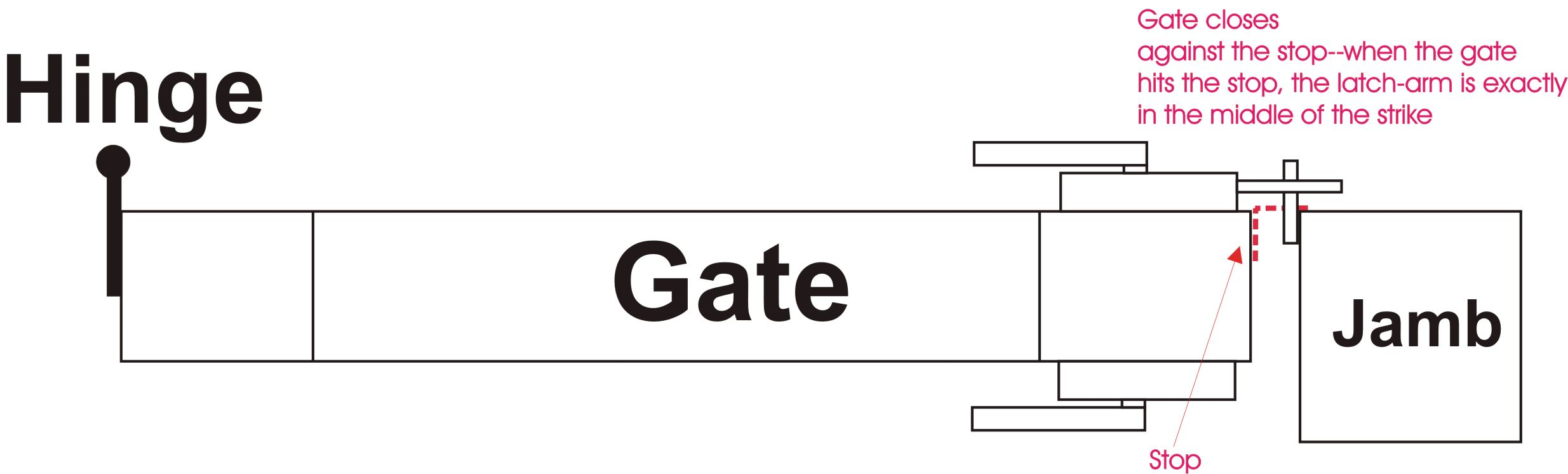 Gate Stop