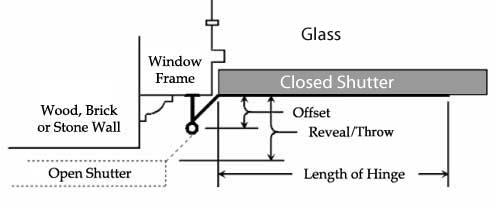 Shutter Hardware Offset Diagram