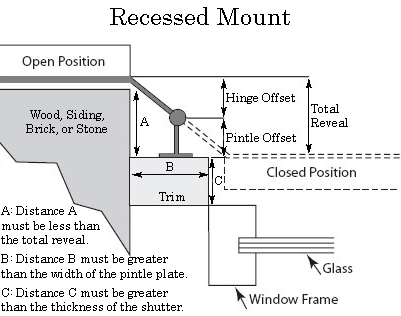 Recessed Mount for Shutter Hardware