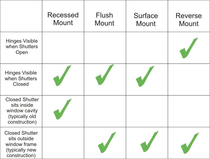 Shutter Installation Chart