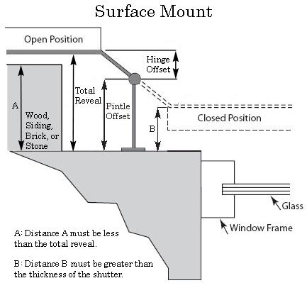 Surface Mount Shutter Hardware Installation