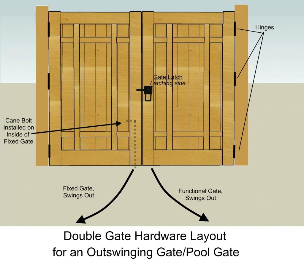 Double Gate Hardware Outswinging Layout