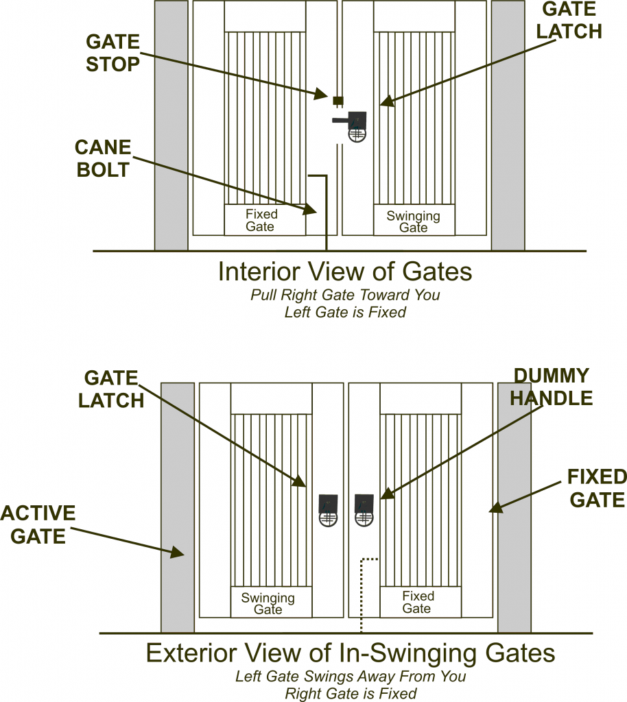Double Gate Latches - 360 Yardware