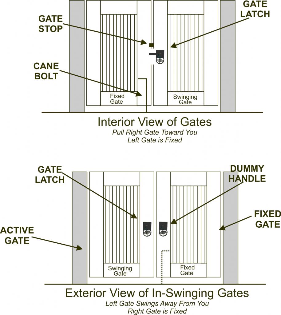 Swinging gate hinges simple